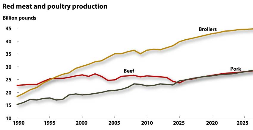 Meat production estimates